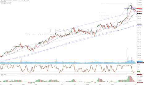 TRW: TRW - looking to get in on the 50ma