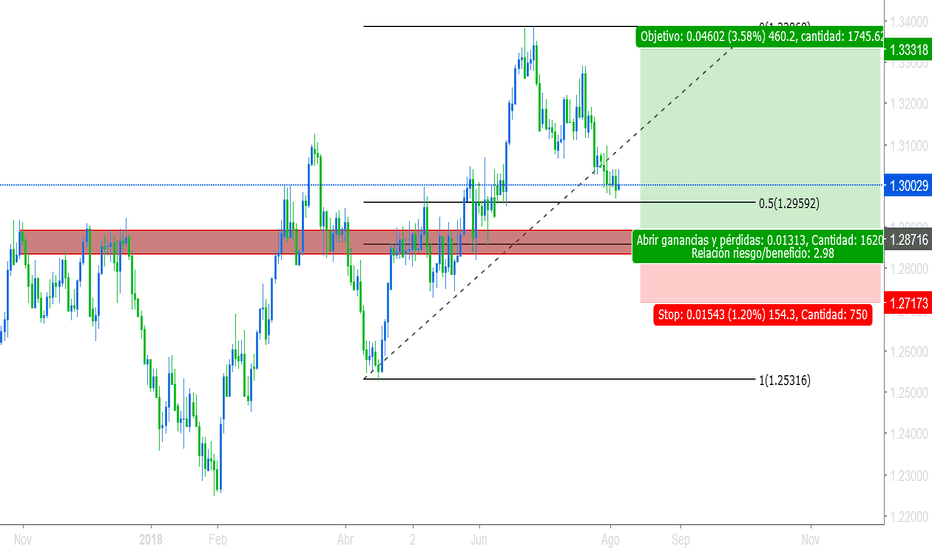 USDCAD: waiting for this confirmation