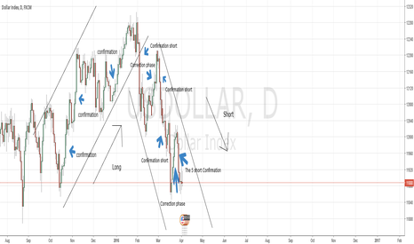 USDOLLAR: A close look at confirmations