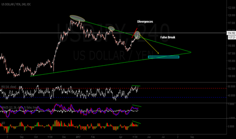 USDJPY: Time to Short USDJPY