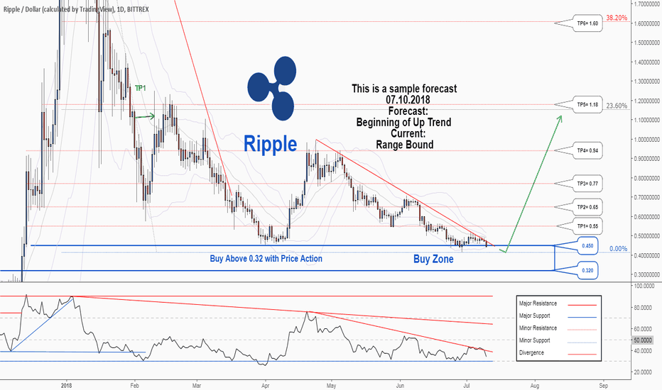 XRPUSD: There is a possibility for the beginning of uptrend in XRPUSD