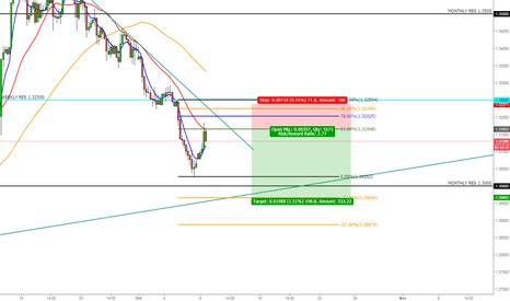 GBPUSD: Cable Short- Rejection from Descending Trendline 4H Time Frame