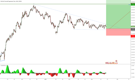 GBPJPY: GBPJPY: Buy if breaks from consolidation