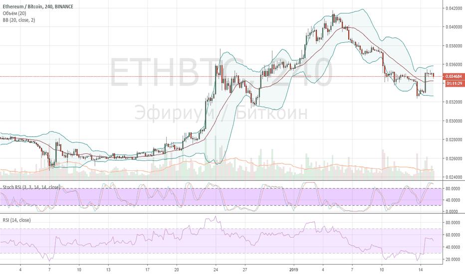 ETHBTC: ETHBTC - ожидаю снижение