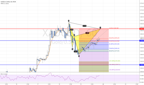 XAUUSD: POTENTIAL BEARISH CYPHER PATTERN ON XAUUSD