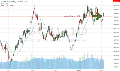 GC1!: long in GOLD