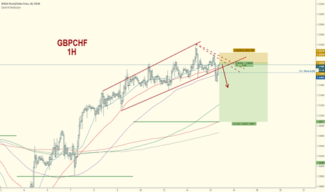 GBPCHF: GBPCHF Short:  End of Week Reversal to Pivot