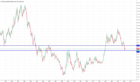 DXY: DXY=Il dollaro si rialzerà?