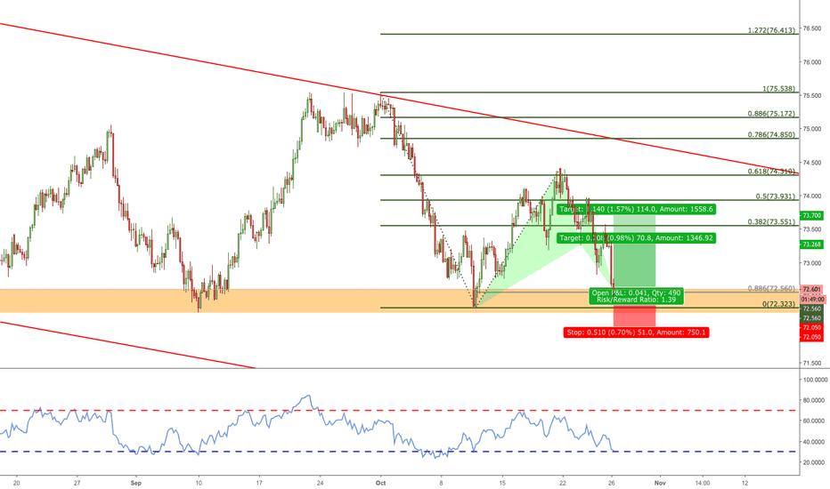 NZDJPY: NZDJPY Bat Pattern Completes at Major Structure Level