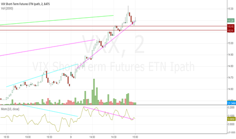 VXX: vxx divergence