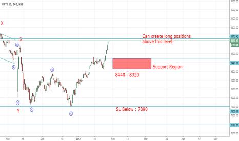 NIFTY: Nifty Elliott Wave Analysis (Bulls in control)