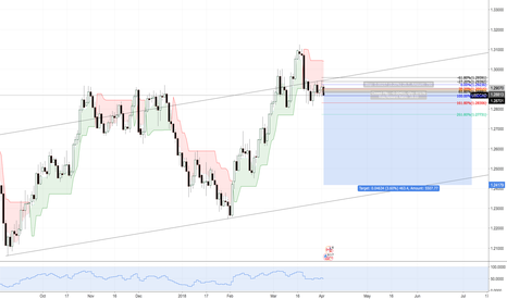 USDCAD: usd cad channel short idea