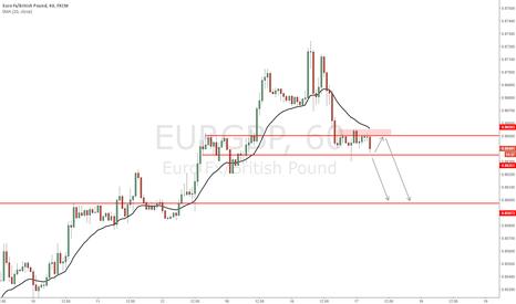 EURGBP: EUR/GBP - Time for a correction?
