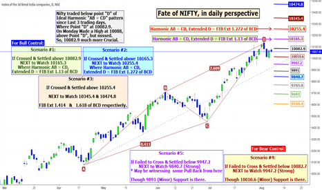 NIFTY: Fate of NIFTY, in daily perspective.
