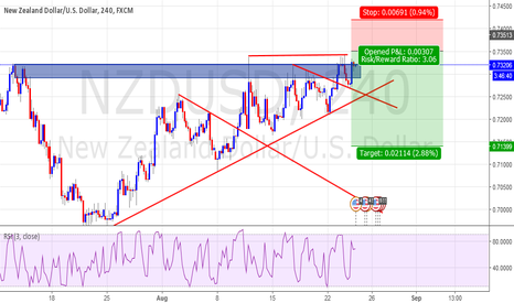 NZDUSD: Sell NZD/USD?
