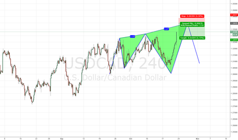 USDCAD: USDCAD 3 drive to the top