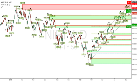 NIFTY: Nifty trade setup for next few weeks