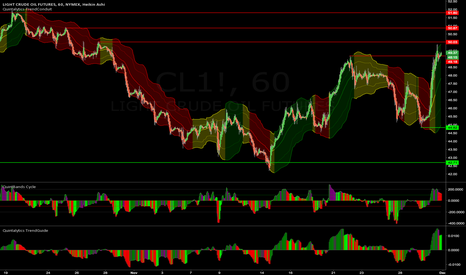 CL1!: Crude OIL Resistance Levels