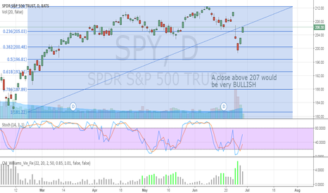 SPY: A $SPY close above 207 would be BULLISH