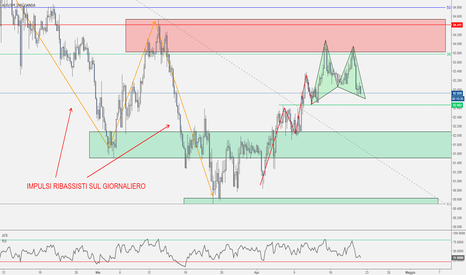 AUDJPY: AUD/JPY - Deep Gartley contro Trend D1 in formazione