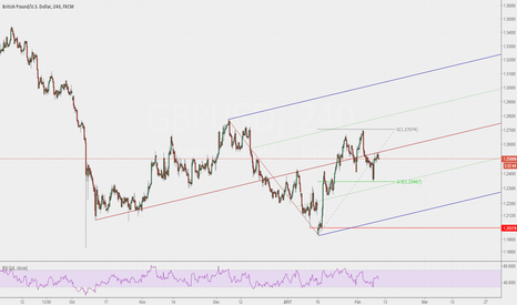 GBPUSD: Pitchfork median providing resistance for GBPUSD