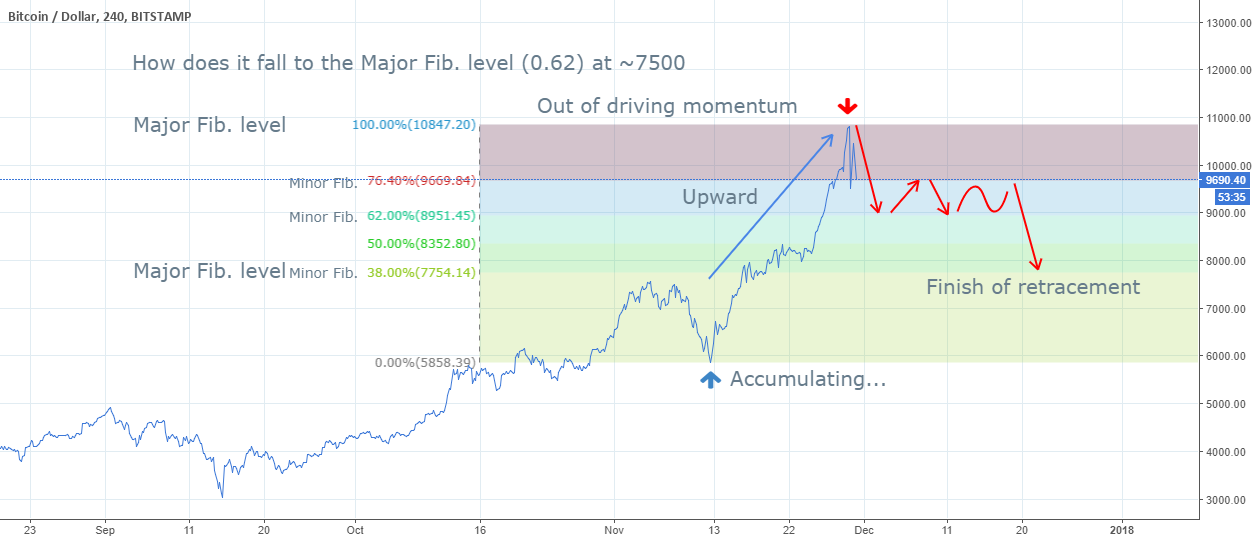Descending pattern of BTC