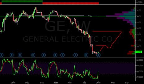 GE: G E LONG