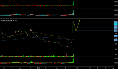 VICR: VICR - Strong performance in the last trading session