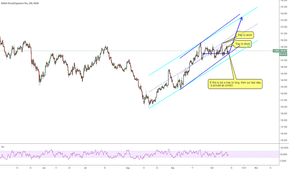 GBPJPY: 1110 GBPJPY: which channel to follow?