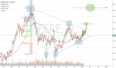 FER Stock Price and Chart — BME:FER — TradingView — UK