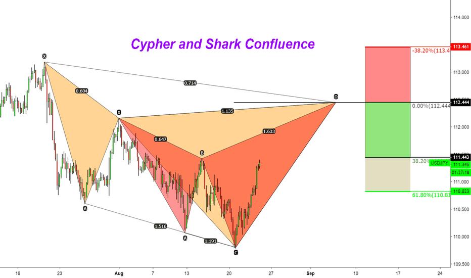 USDJPY: USDJPY Bearish Cypher and Shark Confluence