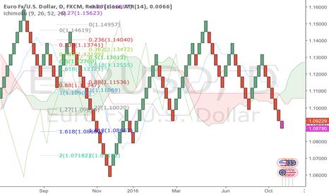 EURUSD: EUR/USD short til 1.06 - thats possible the catalyst
