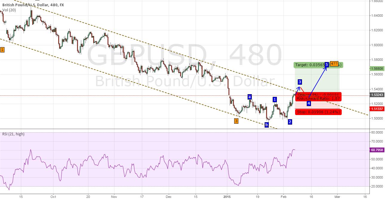 GBP-USD Long