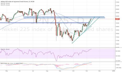 JPN225: Target hit, Profit taking likely
