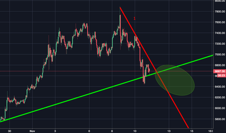BTCUSD: Bitcoin Buy Zone