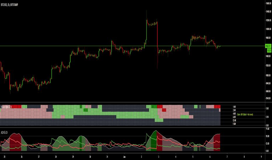Indikator ADX sebagai pengukur kekuatan Trend | spotFx
