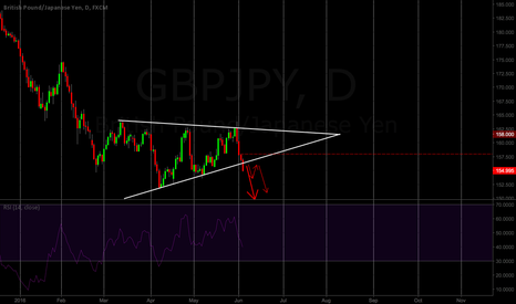 GBPJPY: GBPJPY WEDGE BREAKOUT