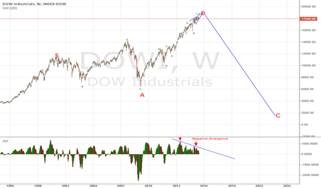 DOWI: Dow nearing top...maybe in Sept/Oct 2015
