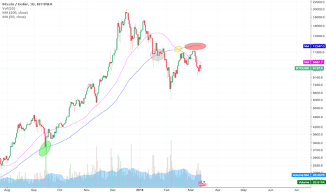 BTCUSD: BTCUSD Death cross and 100-MA resistance confirmation