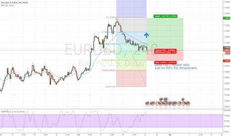 EURUSD: Low risk / high reward EUR USD