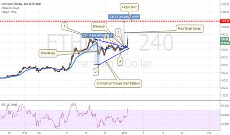 ETHUSD: Ethereum (ETH/USD) Symmetrical Triangle Chart Pattern!