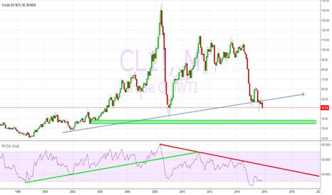 CL1!: OIL !!