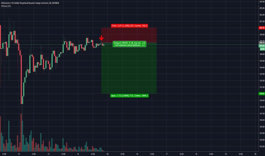 ETHUSD: ETH/USD Short