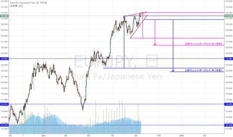 EURJPY: EUR/JPY 上昇ウェッジ形成中か
