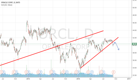 ORCL: oracle