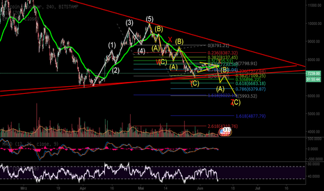 BTCUSD: BTC Analyes nach Elliot Waves