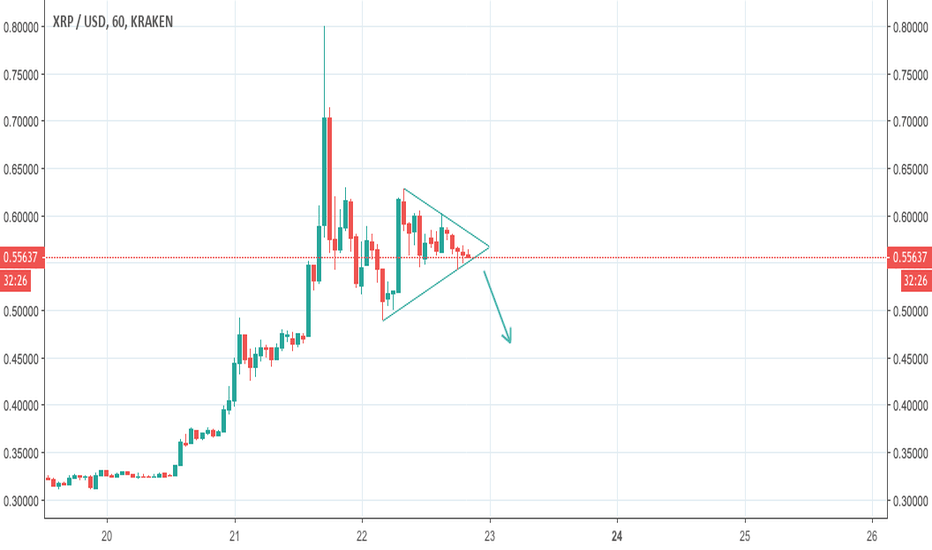 XRPUSD: Треугольник XRP, скорее медвежий