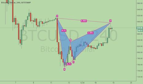 BTCUSD: Bitcoin, Bearish BAT