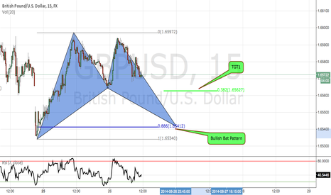 GBPUSD: GBPUSD Bullish Bat Pattern