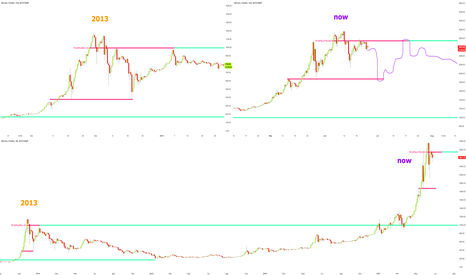 BTCUSD: Bitcoin 2013 bubble fractal in play